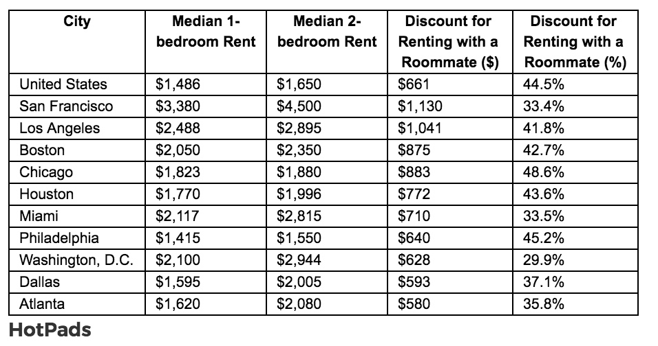 Living With A Roommate Will Save Ers More Than 650 Month Mecklenburg Times News For Union And Iredell Counties